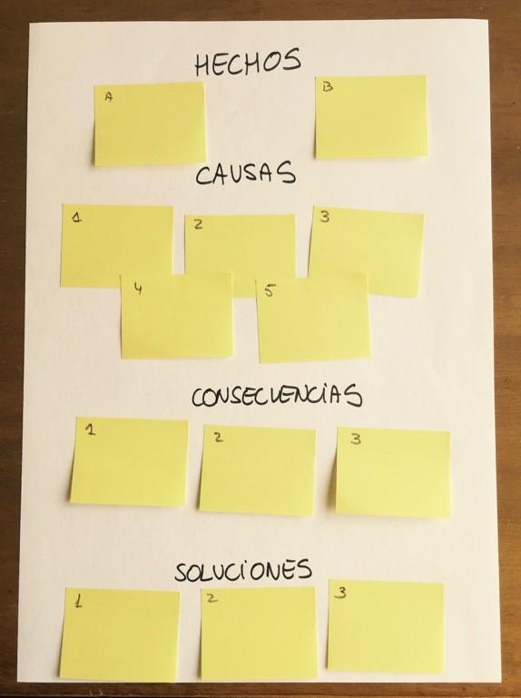 cómo ordenar las ideas